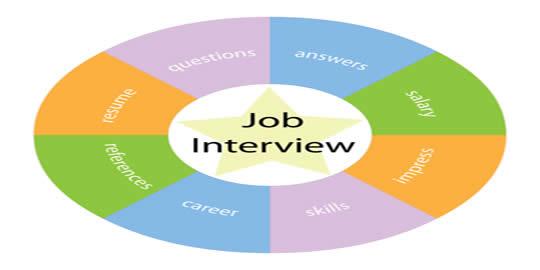 virtual assistant job interview