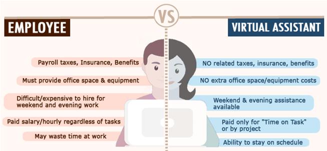 Hiring a VA vs an Office Employee