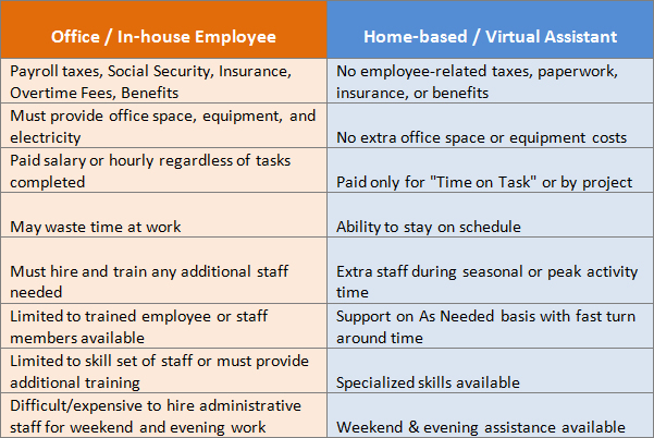 Pros Of Working From Home A Level Business