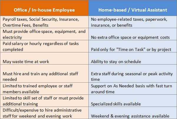 Advantages of Hiring a VA versus an Office Employee