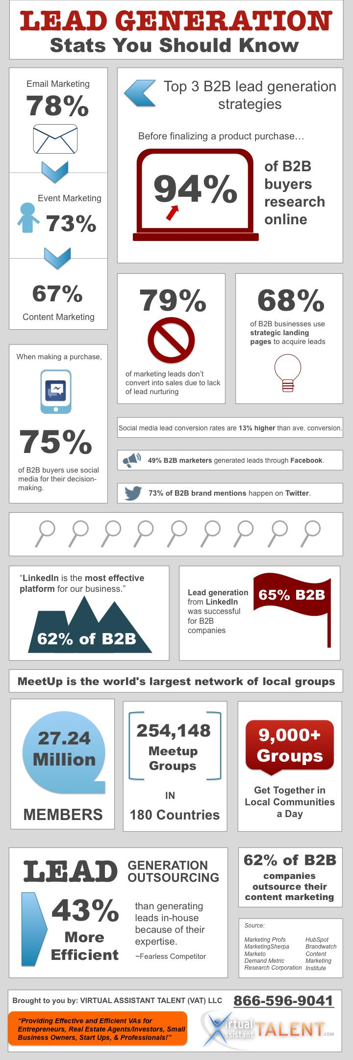 Online Lead Generation Statistics